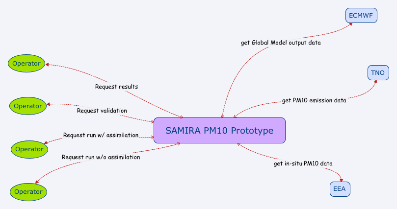 Fig. 1: SAMIRA PM10 Prototype contextual architecture overview